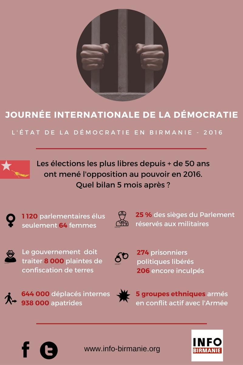 Journée démocratie le bilan en Birmanie