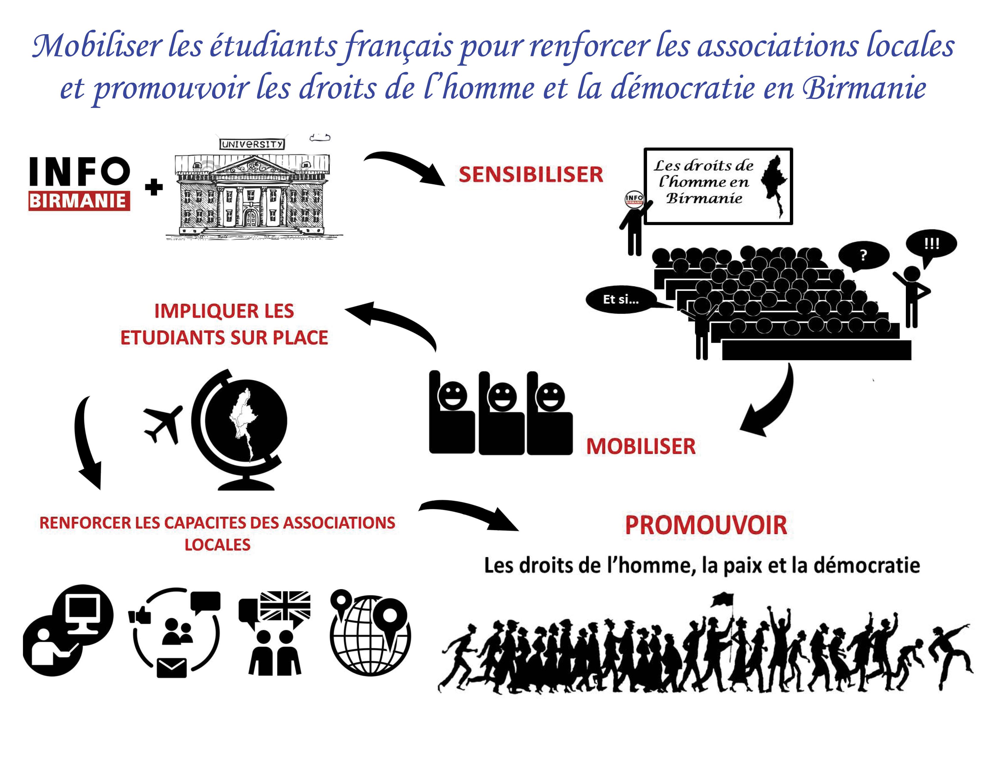 Mobiliser les étudiants français pour renforcer les associations locales et promouvoir les droits de l'homme et la démocratie en Birmanie